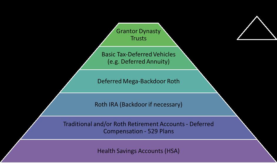 Priority Pyramid for Tax-Savings Vehicles